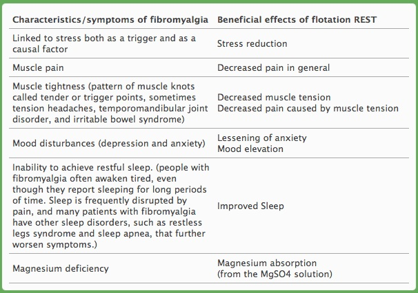 The Floatation Fibromyalgia Connection